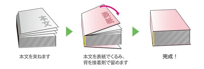 製本の種類 無線綴じ製本
